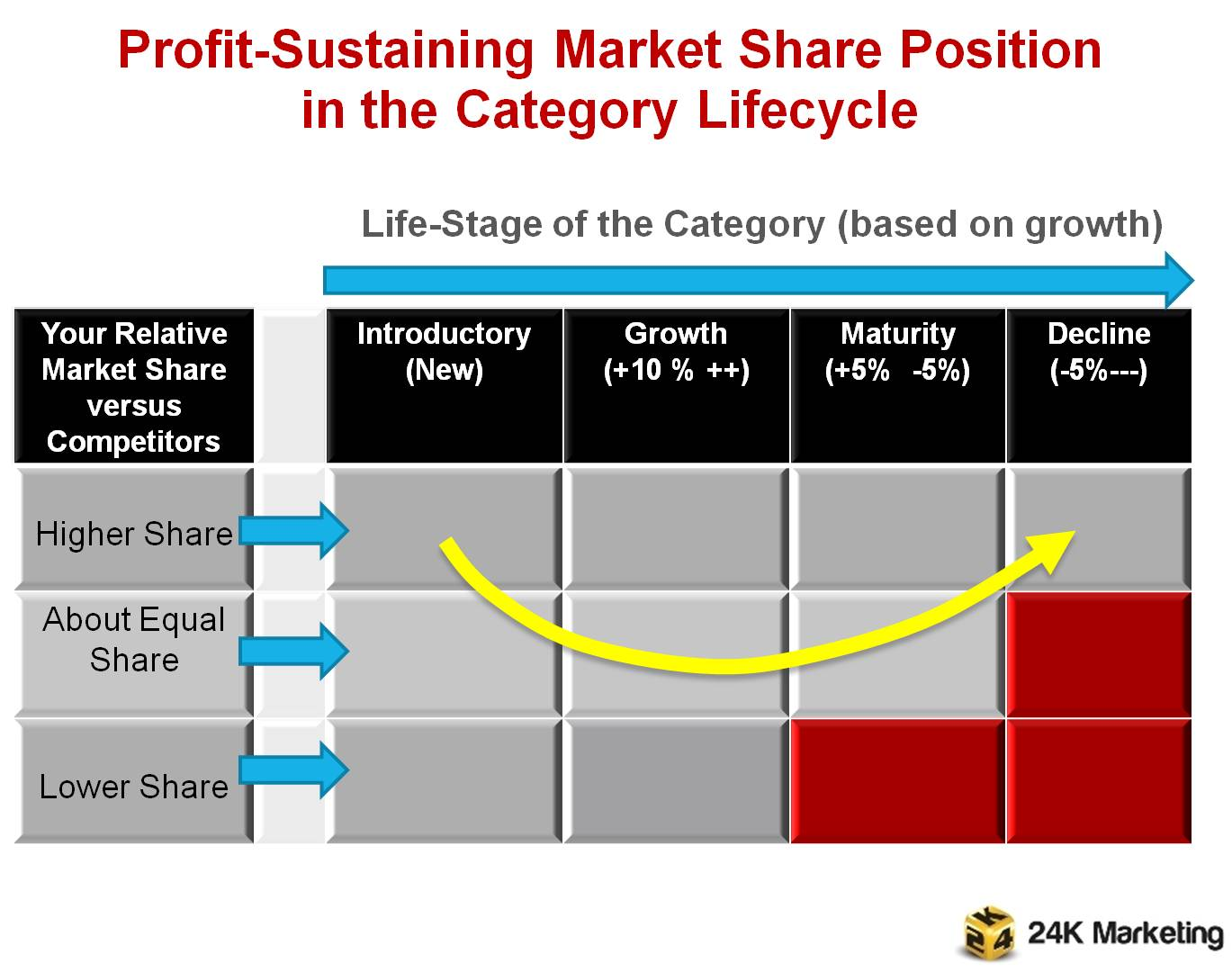 Profitable Market Share in the Category lifecycle