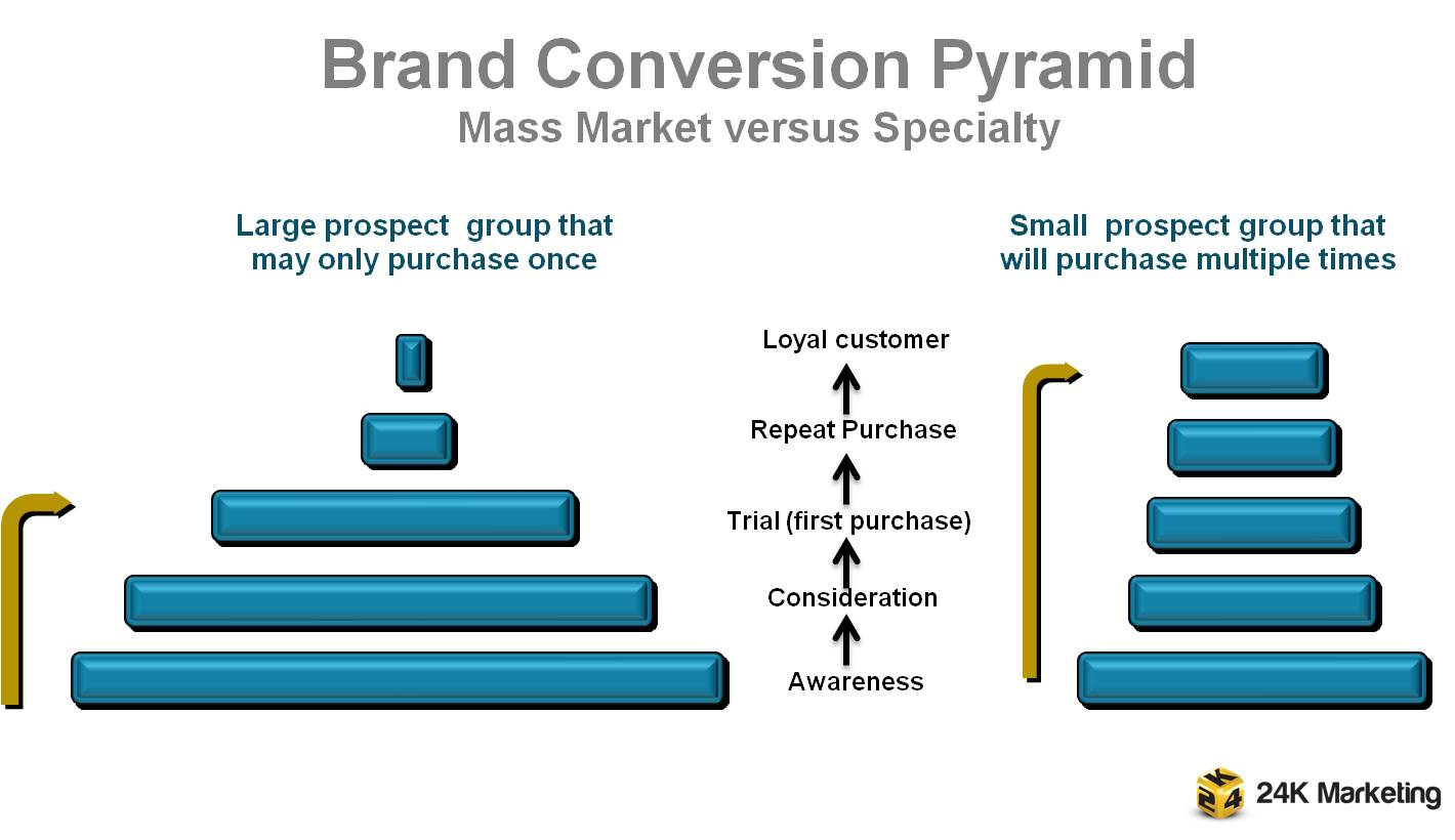 Brand Conversion Pyramid - mass versus specialty